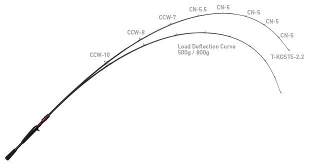 C68M+ -SV・AGS テーパー
